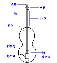 バイオリン模式図